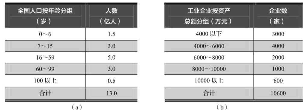统计学:按变量值的表现形式分组