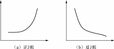 统计图:次数和频率分布折线图、曲线图
