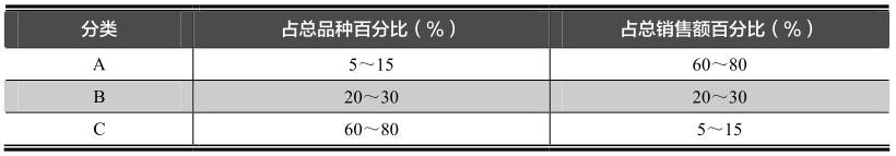 统计图累计次数或累计频率曲线图的典型应用:帕累托曲线
