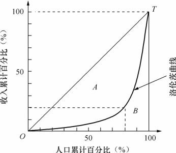 统计图累计次数或累计频率曲线图的典型应用:洛伦茨曲线