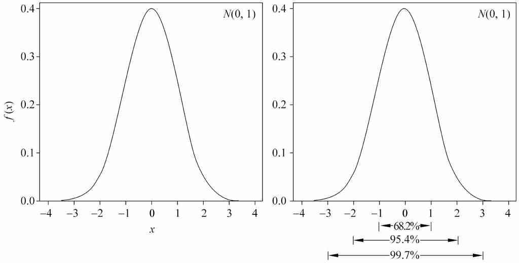 概率统计中最常用的概率分布:正态分布(高斯分布)