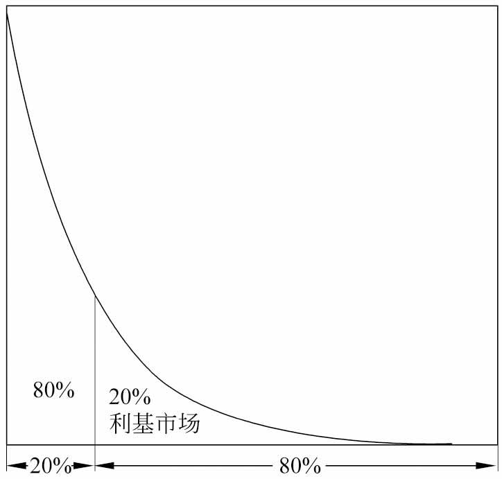 指数分布衍生的两个理论:二八定律和长尾理论