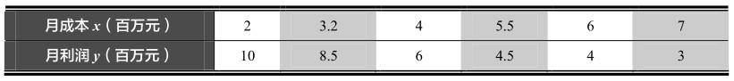 相关系数r的取值范围及相关意义