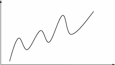 时间序列分析:长期趋势的测定和分析