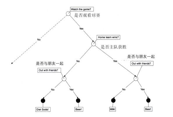 举例说明决策树与决策规则之间的关系