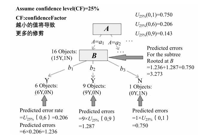 C5.0算法的剪枝方法