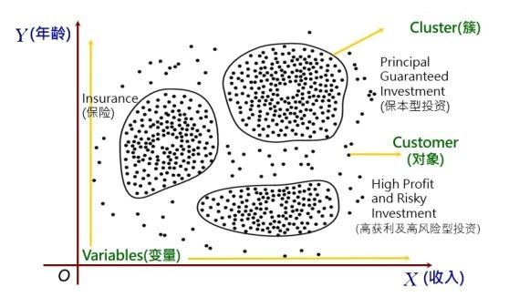 描述型数据挖掘的功能:关联规则、序列模型和聚类分析