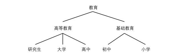 什么是数据一般化:数据一般化的例子