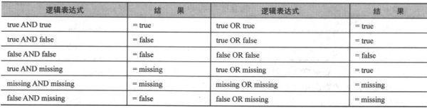 SPSS的操作符与表达式