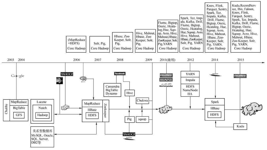 Hadoop的发展历程