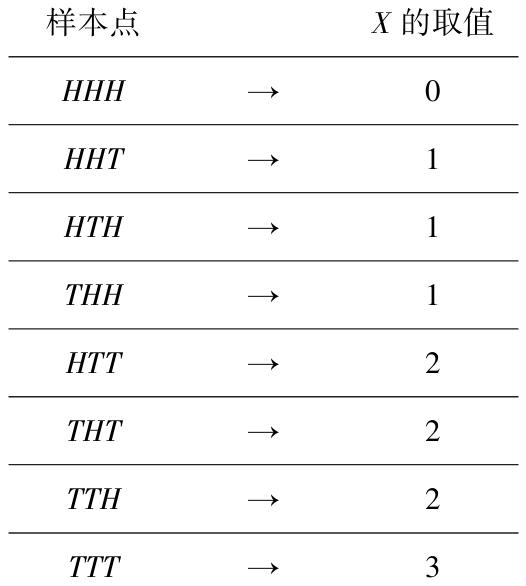举例说明什么是随机变量:如何理解随机变量的定义