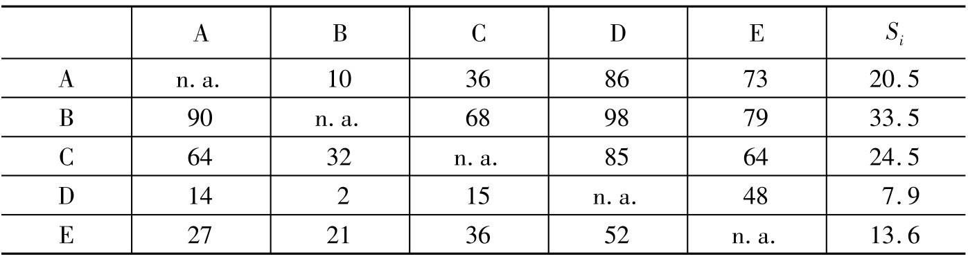 举例说明什么是固定总数量表:优点缺点