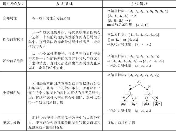 什么是属性规约:属性规约的方法
