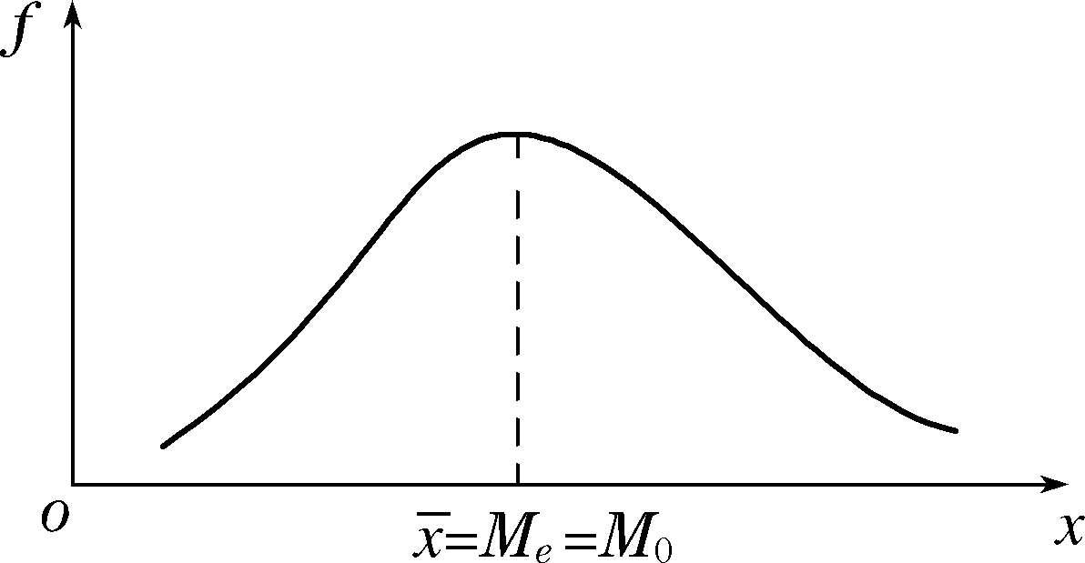 算术平均数、众数、中位数三者的关系